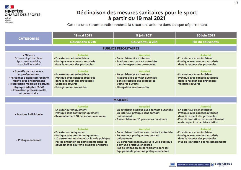 Read more about the article Conditions de reprise des cours le 19 mai 2021